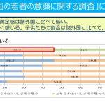 日本の子どもたちは自己肯定感が圧倒的に低い!
